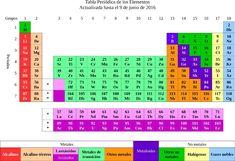 tabla periodica interactiva los elementos tabla periodica dinamica tabla periodica completa tabla periodica elementos tabla periodica groups