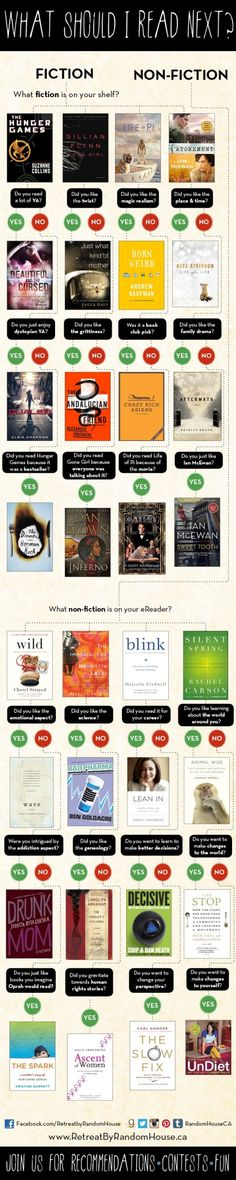 What to read next - spring/summer 2013 (infographic)