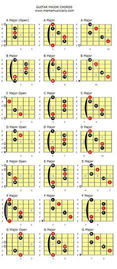 Major Guitar chords. - MAMAMUSICIANS http://www.mamamusicians.com