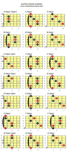 Major Guitar chords. - MAMAMUSICIANS