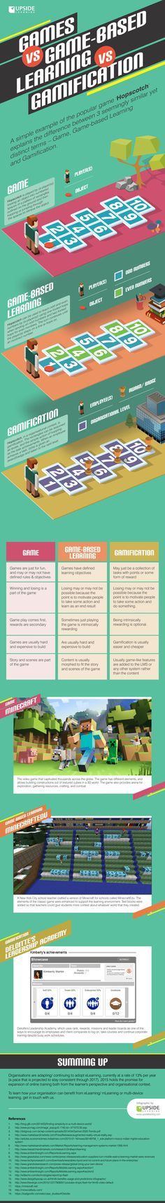 Games vs Game-based Learning vs Gamification Infographic - e-Learning Infographics E Learning, Learning Theory, Blended Learning, Educational News, Educational Technology, Formation Mooc, Flipped Classroom, Instructional Design, Web Design