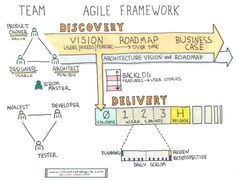 I can't resist a nicely hand drawn diagram. Here is a high-level view of the roles, work products, and activities in a Scrum-style Agile framework. Design Thinking, Change Management, Business Management, Kaizen, Service Design, Project Management Templates, Business Analyst, Strategic Planning, Lean Six Sigma