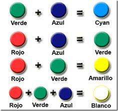 Combinacion de colores primarios - Como se hace el color turquesa ...
