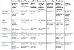 Free Technology for Teachers: 11 Backchannel & Informal Assessment Tools Compared in One Chart