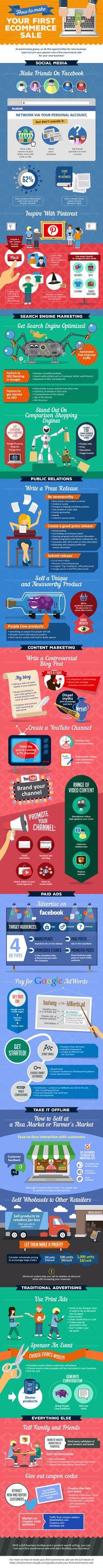 Your first E-commerce sale: #Marketing #Web #Business #Entrepreneur #Startup #Ecommerce #Content