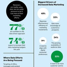 In a world full of a technological advancements and customized ad experiences, data-driven marketing campaigns have become the norm. Brands are forced to understand their customers preferences in order to ensure a pleasurable shopping experience and therefore sales. Read more by clicking on the link below. #adweek #marketing #sales http://www.adweek.com/news/technology/infographic-what-data-driven-marketing-looks-2015-163607