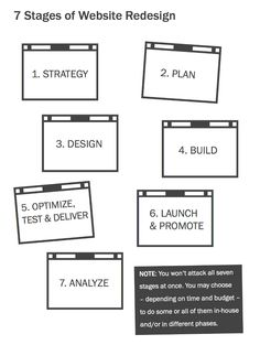 Printables Website Planning Worksheet practical action plans and a worksheet for problem solving when website redesign planning progress kit strategy guide to plan your redesign