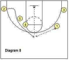 Basketball Plays: 3-Point Plays - Coach's Clipboard #Basketball Coaching