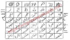 Ablution Islam, Sourate Al Qadr, Djinn Amoureux, Religion, Money Spells, Quran Quotes Inspirational, Sufi, Periodic Table, Cas