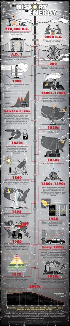 An Illustrated History of Energy: How far we've come.    http://ecosalon.com/10-infographics-on-energy/
