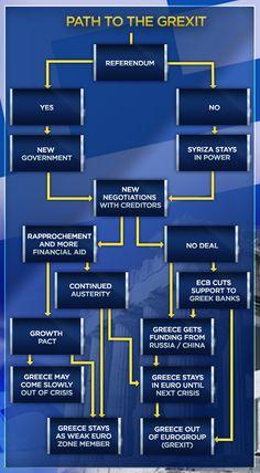 To CNBC έφτιαξε το... χάρτη της Ελλάδας: Βήμα βήμα τι θα γίνει μετά το δημοψήφισμα (ΦΩΤΟ)