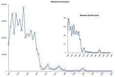 Measles cases and deaths after 1950