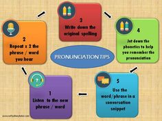 Five tips to nail your pronunciation in foreign languages Languages, Spelling, Goals, Nail, Writing, Learning, Tips, Idioms, Studying