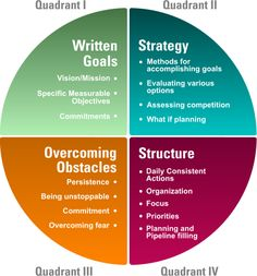 In business, you've gotta have a system. My system, Foxology 4 Quadrant System for Breakthrough Success  www.thebusinessfox.com/system.html