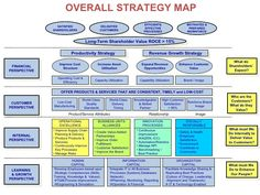 balanced scorecard - Google Search