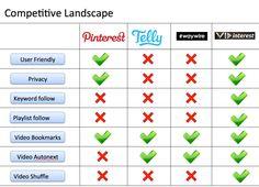 15 best competitive landscape slides images on pinterest report