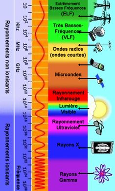 Le spectre électromagnétique, rayonnements ionisants et non ionisants Physics 101, Basic Physics, Physics Formulas, Physics And Mathematics, Quantum Physics, Chemistry Lessons, Science Lessons, Science Projects, Engineering Science
