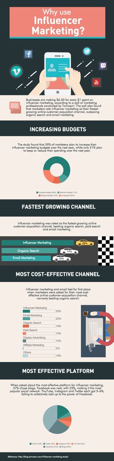 Influencer Marketing Infographic (Kraked)