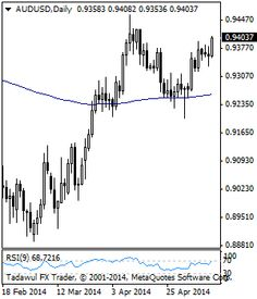 Daily Technical Strategist On AUDUSD - Stock #Trading Community - News, Penny #Stocks, #Forex, Day #Traders