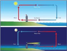 sea-land-breeze.gif (725×552)
