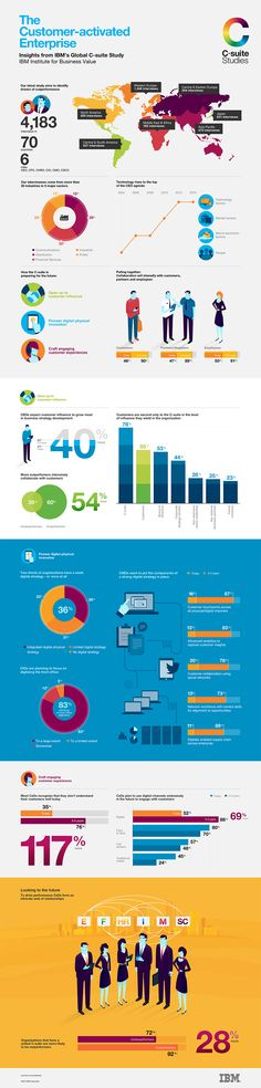 The Customer-activated Enterprise. Insights from the Global C-suite Study. IBM institute for business value.