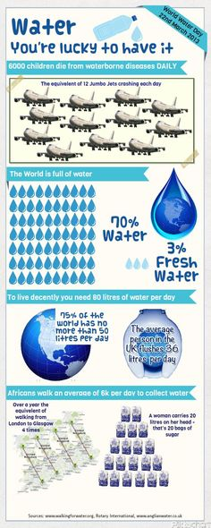 REPOST Highlighting the plight of people who live in water poverty and have to walk daily to collect water. water facts issues crisis figures info infographic graphic help make a difference sustainability environment Infographic Tools, Infographics, Sustainable Management, Water Facts, Water Issues, Water Scarcity, Community Foundation, Water Bearer, World Water Day