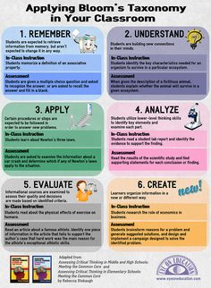 Applying Bloom's Taxonomy in Your Classroom #Education #InstructionalDesign