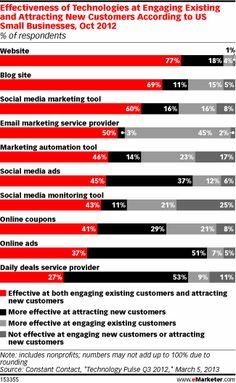 Respondents were most likely to say that their website struck an effective balance: 77% said the site was well-suited both to engaging existing customers and attracting new ones. A majority of respondents felt similarly about their blog (69% said it was effective at both tasks) and their social media marketing efforts (60%).
