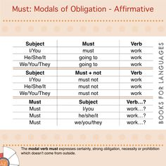 Must is a type of auxiliary modal verb used to express certainty, necessity or strong obligation which doesn't come from outside, it's a personal opinion.