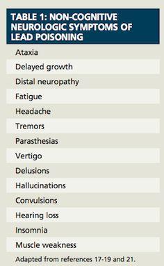 Symptoms of Lead Poisoning  www.purifyyourbody.com