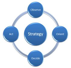 strategy for a succusful business