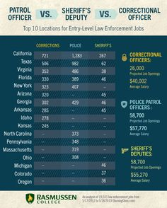 What Can You Do With A Criminal Justice Degree Fbi Jobs