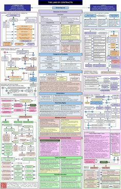 A contract law flow chart. This study tool for business law covers basics of contract law in the United States, including common law contracts, Uniform Commercial Code (UCC) contracts, and the basic requirements and terminology associated with contracts. Law Notes, Reflective Practice, Contract Law, Paralegal, Law And Order, Criminal Justice, Law School, Study Tips, Just In Case