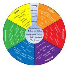 (2016-06) I syfte att beskriva exempel på förmågornas möjligheter och olika roliga aktiviteter som kan användas för att stimulera baskunskaperna har vi skapat Förmågornas färgcirkel. Cirkeln omfattar sex av Gardners nio intelligenser och den är även användbar för hitta roliga sätt att stimulera alla typer av kunskaper.