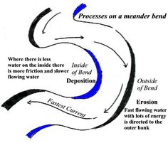 erosion and deposition of meandering rivers