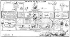 The Book of Revelation chart is a 9″ x 20″ individual chart for personal study. These individual charts are great for studying charts out of Clarence Larkin's books that are too small to see in depth. Charts are printed on paper in Black & White.