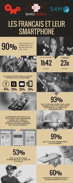 Les Français et leur mobile : Tous les chiffres à connaître en 2018 | Comarketing-News