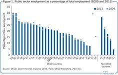 Funcionarios sobre total trabajadores 2015