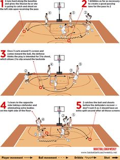 How To Become Great At Playing Basketball. For years, fans of all ages have loved the game of basketball. There are many people that don't know how to play. Basketball Shooting Drills, Soccer Drills For Kids, Basketball Tricks, Basketball Practice, Basketball Is Life, Basketball Workouts, Basketball Skills, Basketball Coach, Basketball Stuff