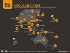 Only 10% of Indians use social media actively. Less than even Sri Lanka(14%)!
