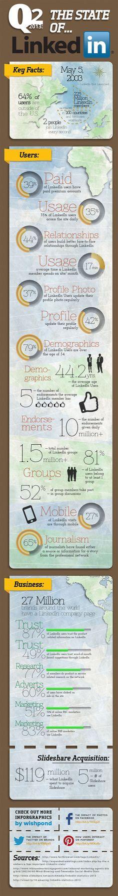 Dados sobre o LinkedIn - #infográfico  Saiba mais sobre redes sociais em > ttp://kingho.st/redessociais