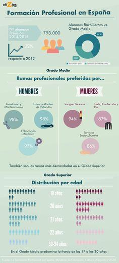 La formación profesional en España, ¿cómo se distribuye?
