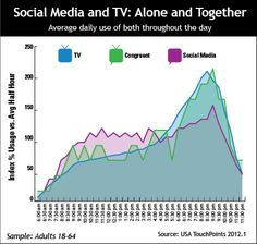 """""""This USA TouchPoints analysis examines the extent to which both media are used in isolation throughout the day. It also looks at use of both during the same 30-minute period of time to determine how second-screen behavior specifically relates to social media among 18-64s as a whole – not just among social media users or viewers of particular programs or networks. (In all three cases, data is indexed against use in the average for all 30-minute periods throughout the day.)"""" - Mediapost"""