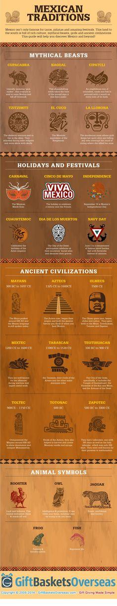 Una guía visual impresionante para las tradiciones mexicanas, fiestas, folklore y mucho más. Un gran recurso para aprender sobre la cultura de Mexico.