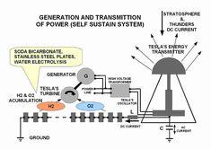Nikola Tesla Free Energy | Simple Demonstration Nikola Tesla Free Energy System