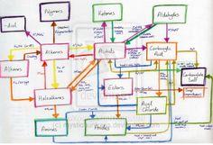 Organic Chemistry Reactions Chart Organic chemistry reactions