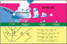 Aviation Weather Principles