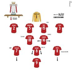 Best Football Players, Football Art, Milan Baros, Football Tactics, Team Builders, Retro Football Shirts, Manchester United Players, Old Trafford, Man United