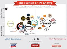 politics & tv