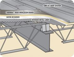 Looking for enhanced energy efficiency and a finished interior look? The roof system delivers all three with proven performance. Steel Structure Buildings, Building Structure, Building Design, Flat Roof Construction, Construction Drawings, Steel Trusses, Roof Trusses, Roof Truss Design, Brewery Design